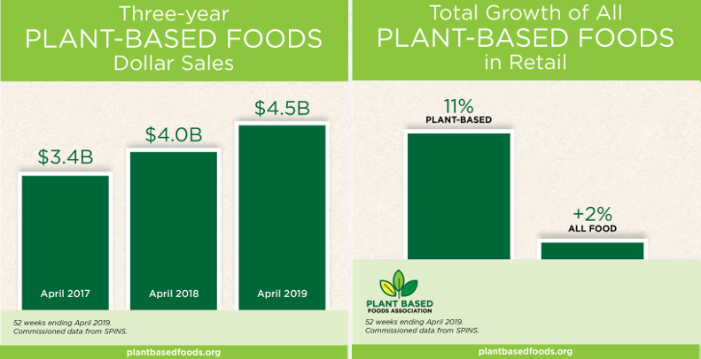 Growth in Plant-Based Food Sales
