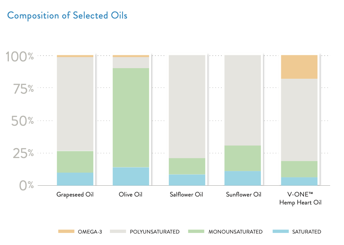 Oil Composition