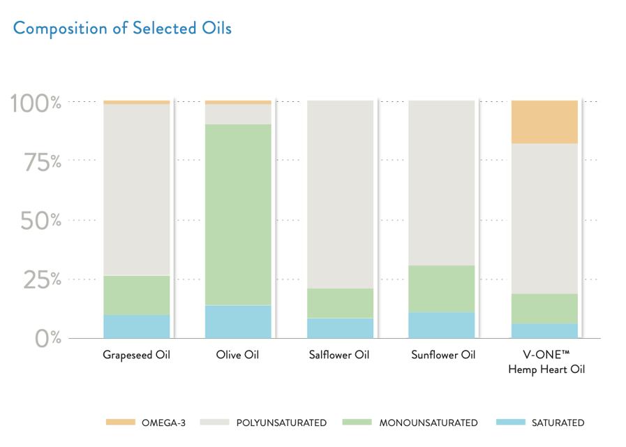 Skincare Formulation Carrier Oil Comparison