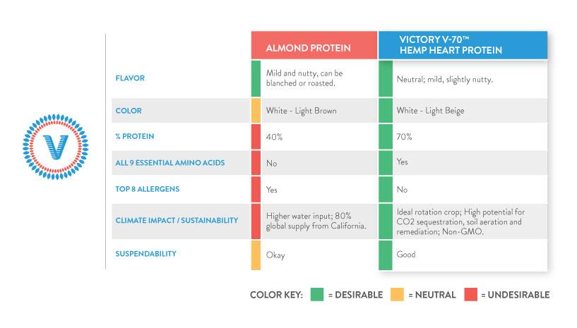 VH-Infographic_AlmondHempMatrix_BLOG